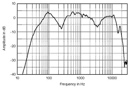 Monsoon Audio FPF-1000 loudspeaker Measurements