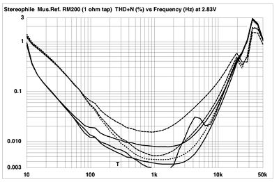 Music Reference RM-200 power amplifier Measurements