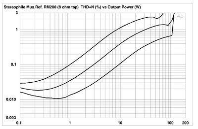 Music Reference RM-200 power amplifier Measurements part 2