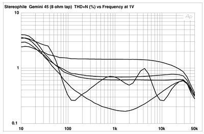 Wavelength Audio Gemini monoblock power amplifier