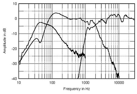 Wharfedale Diamond 9 1 Loudspeaker Measurements
