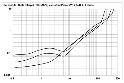 Theta Digital Intrepid 5-channel power amplifier