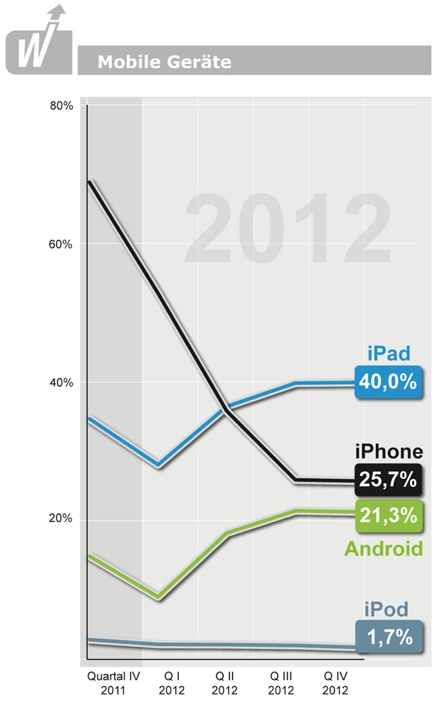 2 Android erstmals mit mehr Apps als iOS  Apple iOS Google Android