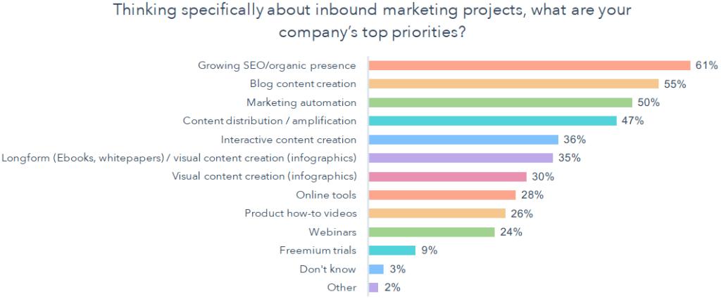 Het creëren van blogartikelen is belangrijk voor bedrijven