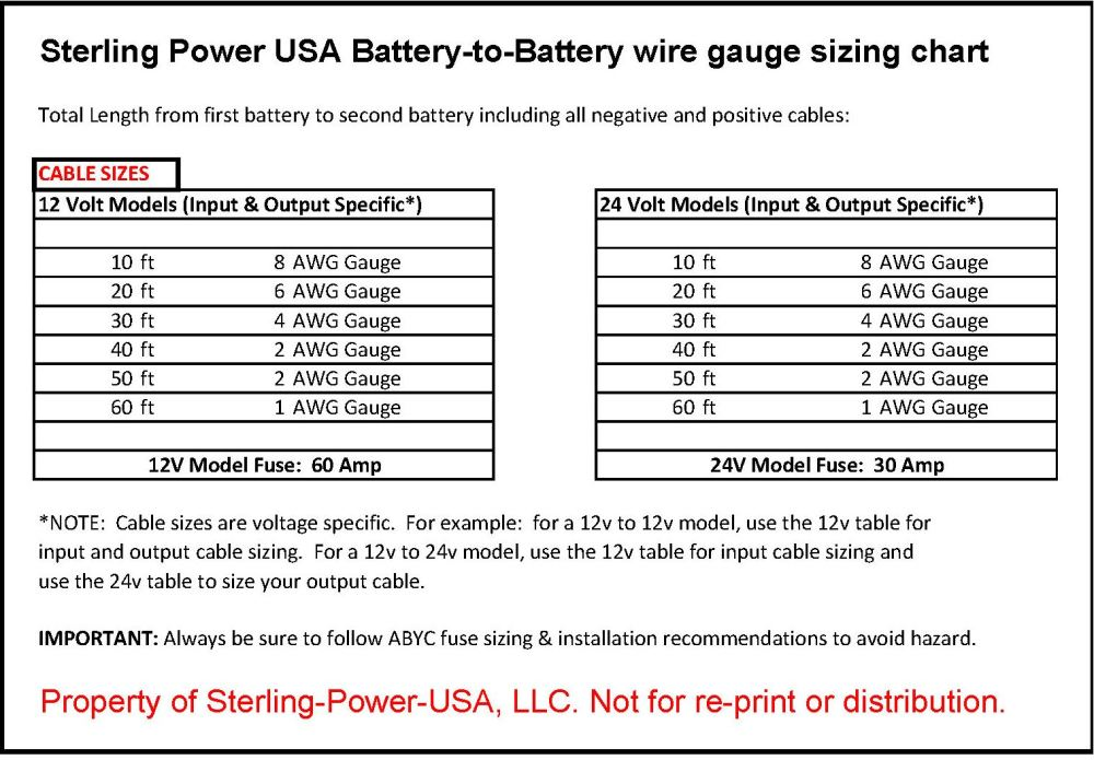 medium resolution of http www sterling power usa com library battery to battery wire gauge chart jpg