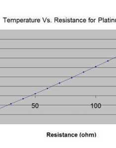 Rtd pt pt resistance vs temperature table also sensor rh sterlingsensors