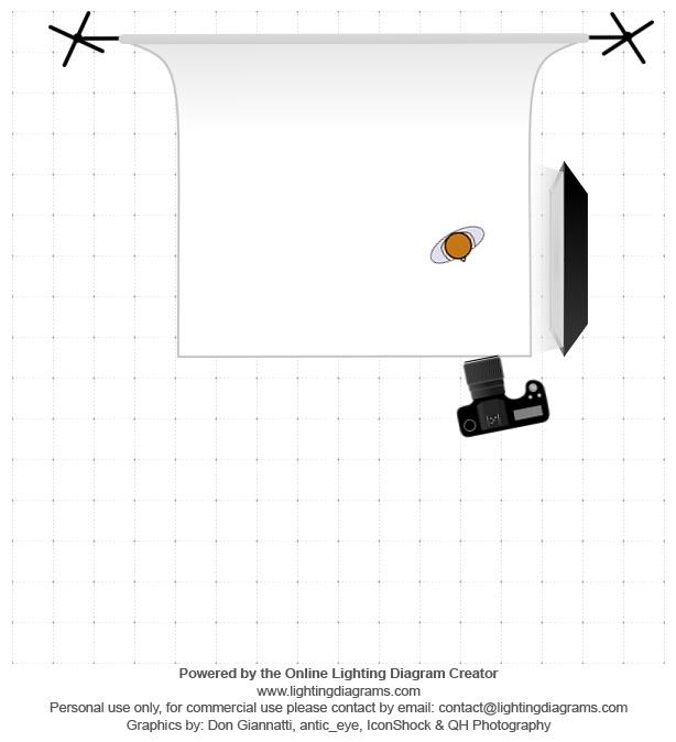 diagramme éclairage