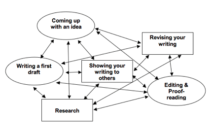 A Writing Journey for College Essays