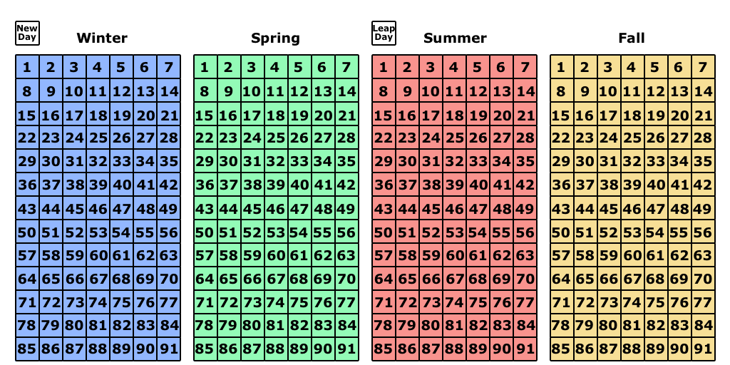 World Calendar.Calendar Reform World Season Calendar Saint Pat S Blog