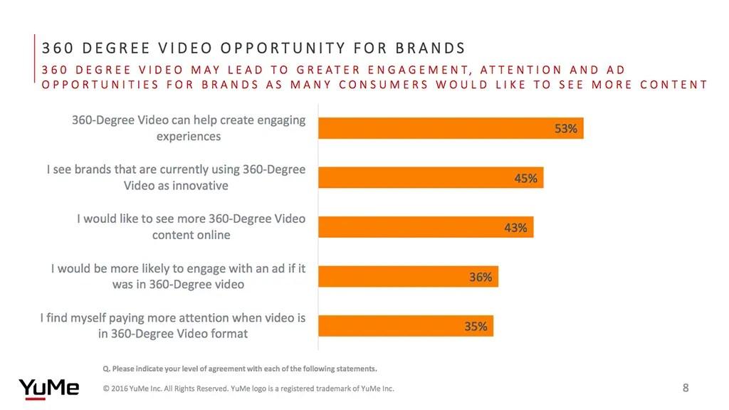 360 degree video opportunity for brands