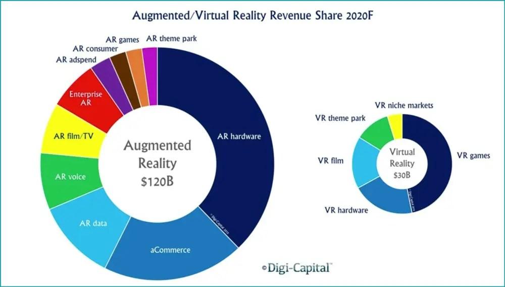 future of 360 virtual reality revenue