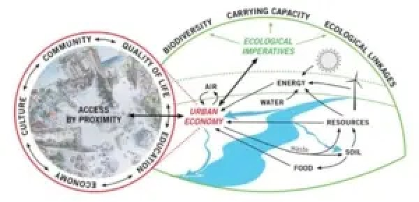 sustainable city framework model for virtual reality education