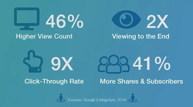 360 VR video metrics graphic
