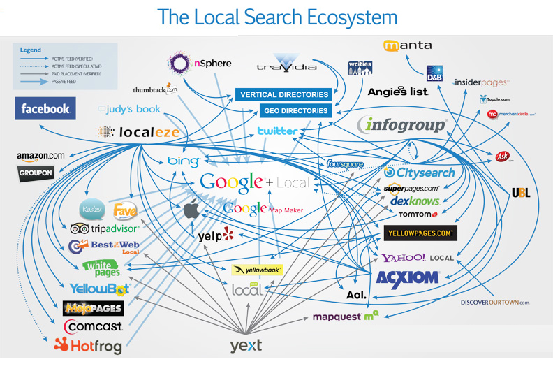 The Local Search Ecosystem