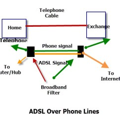 Bt Phone Cable Wiring Diagram Clarion Dxz275mp Internet Connection And Access Methods