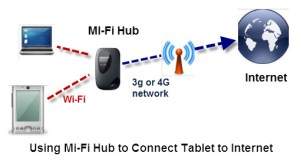 Basic Home Network And Inter Components, Devices and Services