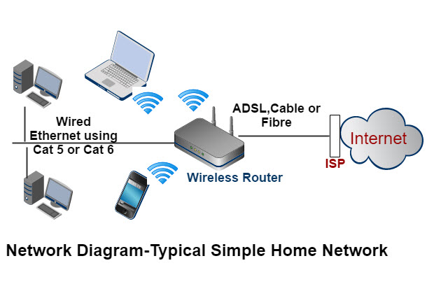 Build And Set Up A Home Network Beginners Guide