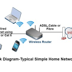 Bt Telephone Plug Wiring Diagram 65 Mustang How To Set Up A Home Network- Beginners Guide