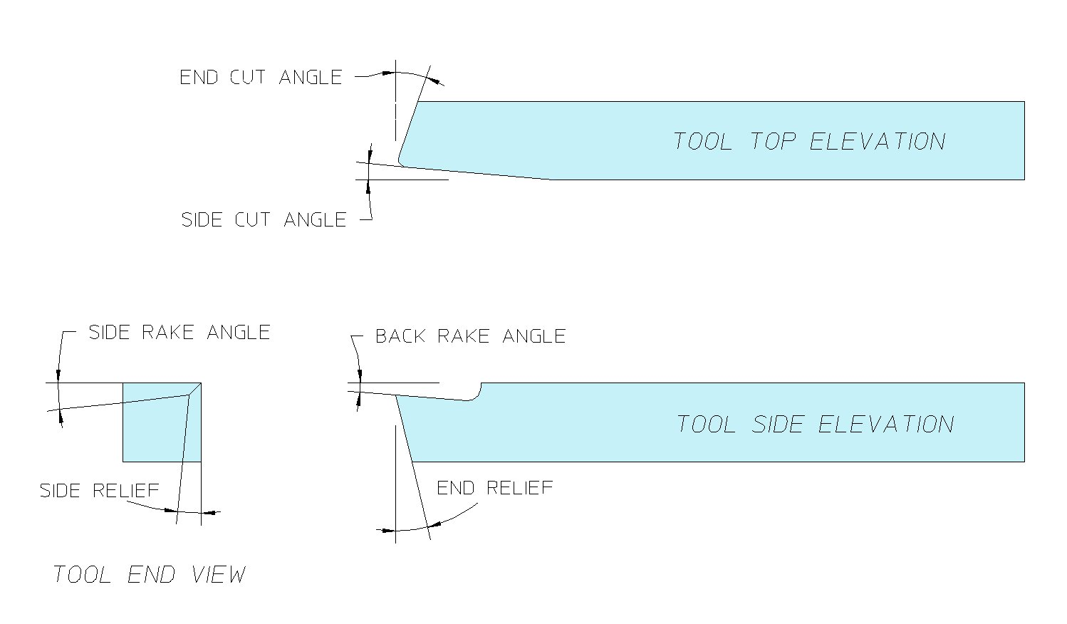 hight resolution of the diagram below shows the terminology used to describe cutting tools