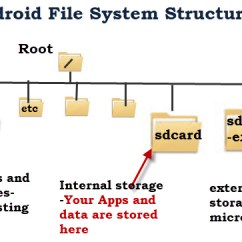 Directory Tree Diagram Ford Transit Radio Wiring Android File System And Structure Explained