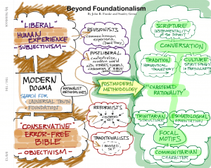 Beyond Foundationalism P194 (1)