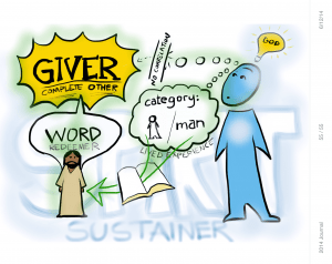 This sketch depicts how it was necessary for the Word to become a man in order to connect to our lived experience and category of man. Otherwise, God would be perpetually invisible and unknowable to our conscious minds.
