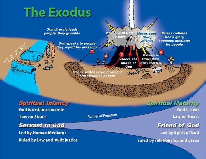 Exodus-p2-chart
