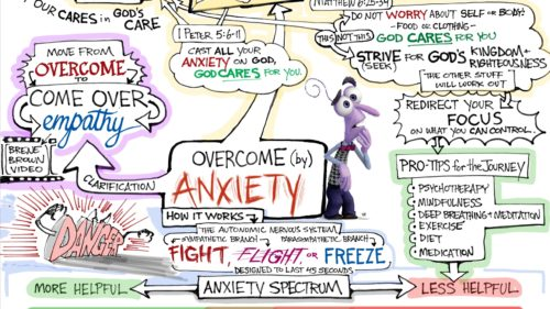 Overcome by Anxiety Mind Map