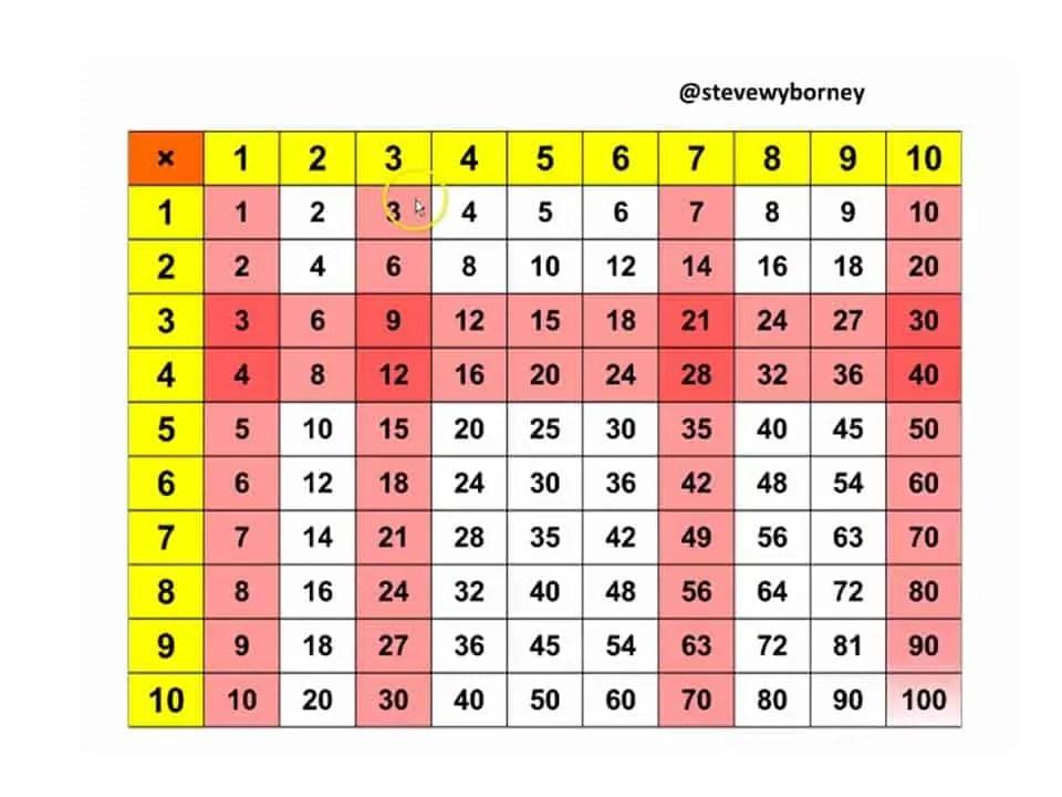 The Animated Multiplication Table Steve Wyborneys Blog Im On A