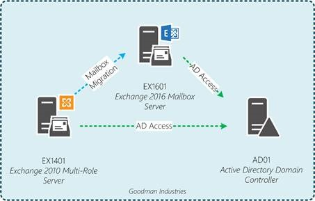 Migrating from Exchange 2010 to Exchange 2016 | All About Office 365