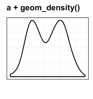Plot One Variable: Frequency Graph, Density Distribution