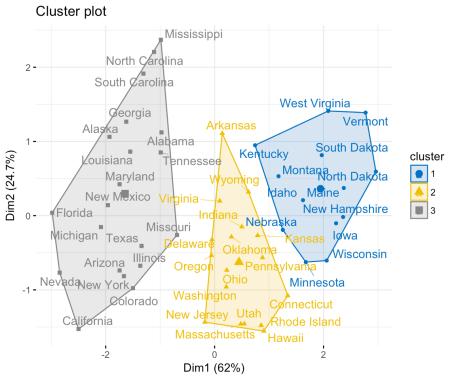 K means clustering plots