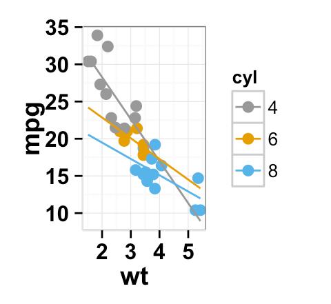 ggplot2.scatterplot : Easy scatter plot using ggplot2 and