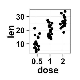 ggplot2.stripchart : Easy one dimensional scatter plot