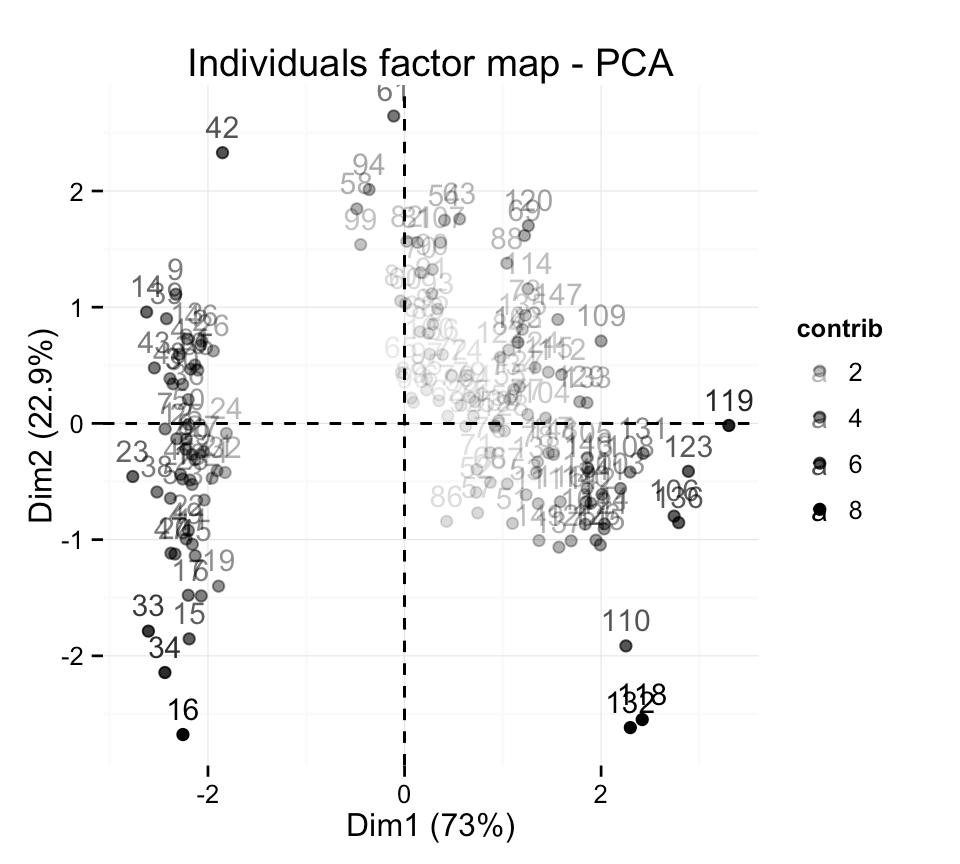 fviz_pca: Quick Principal Component Analysis data