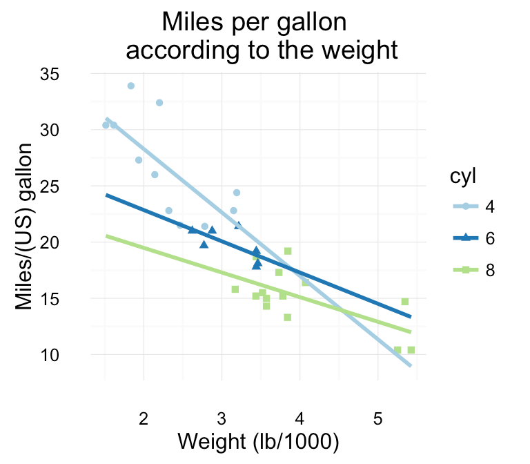 Be Awesome in ggplot2: A Practical Guide to be Highly