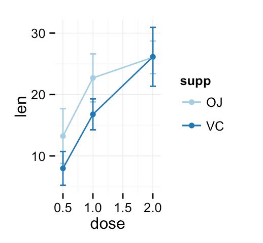 R visualization software
