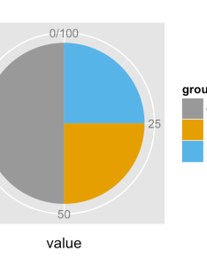 Ggplot pie chart for data visualization in  software also quick start guide and rh sthda