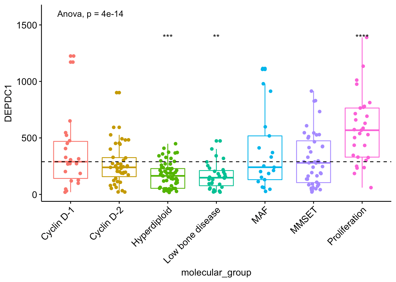 Add P Values And Significance Levels To Ggplots