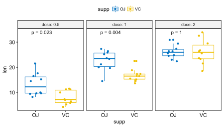 Add p-values and significance levels to ggplots