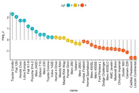 Bar plots and modern alternatives