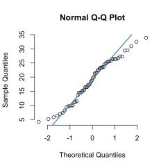 Plot Diagram Fill In Audi A2 Central Locking Wiring Qq Plots Quantile R Base Graphs Easy Guides Create