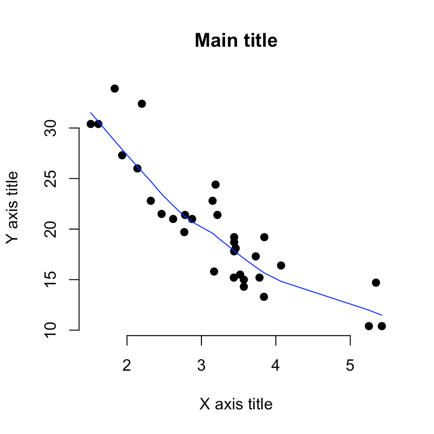 Graphing Calculator Online For Scatter Plots. scatter