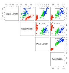 r base scatter plot matrices pairs  [ 1152 x 1152 Pixel ]