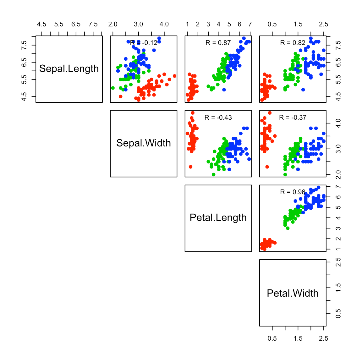hight resolution of r base scatter plot matrices pairs