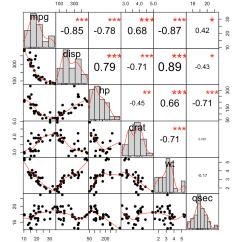 Define Scatter Diagram In Statistics 2002 Dodge Stratus Wiring Correlation Analyses R Easy Guides Wiki Sthda