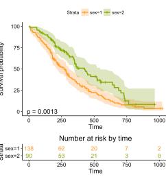 arbitrary function ggsurvplot fit conf int true palette c ff9e29 86aa00 risk table true risk table col strata pval true fun  [ 1036 x 1036 Pixel ]