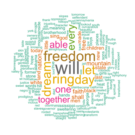 word cloud and text mining, I have a dream speech from Martin Luther King