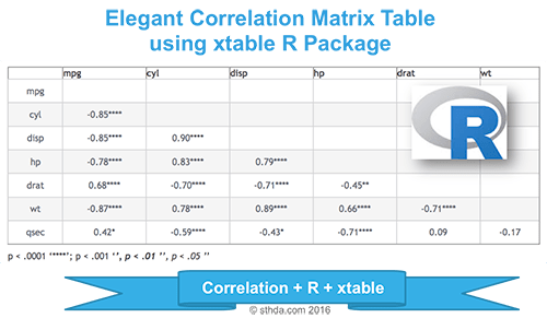 Elegant correlation table using xtable R package