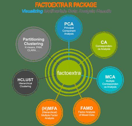 multivariate analysis, factoextra, cluster, r, pca